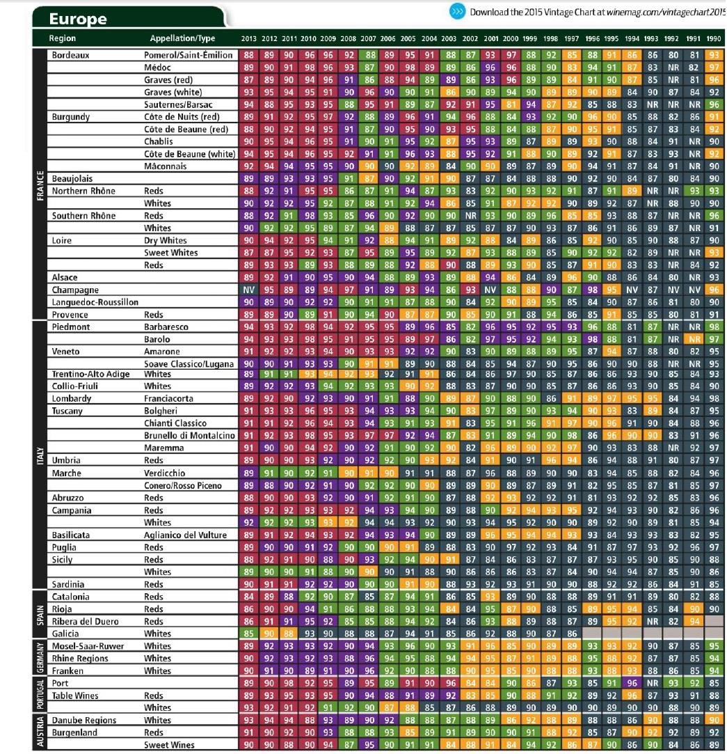 Australian Wine Vintage Charts - Xxx Pics-3165